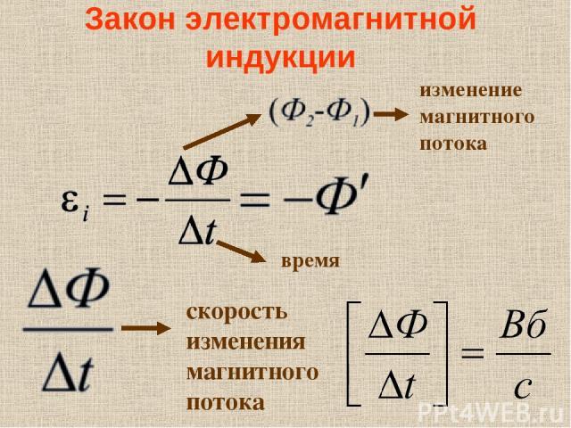 Закон электромагнитной индукции изменение магнитного потока время скорость изменения магнитного потока