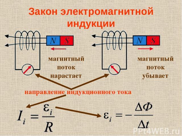 Закон электромагнитной индукции магнитный поток нарастает магнитный поток убывает направление индукционного тока