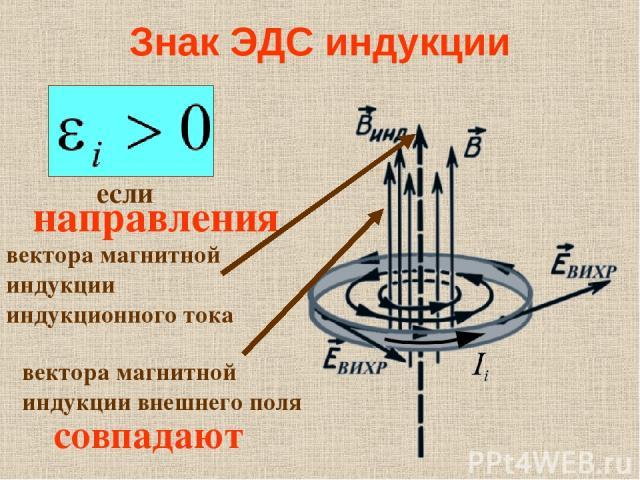Знак ЭДС индукции если направления совпадают вектора магнитной индукции индукционного тока вектора магнитной индукции внешнего поля
