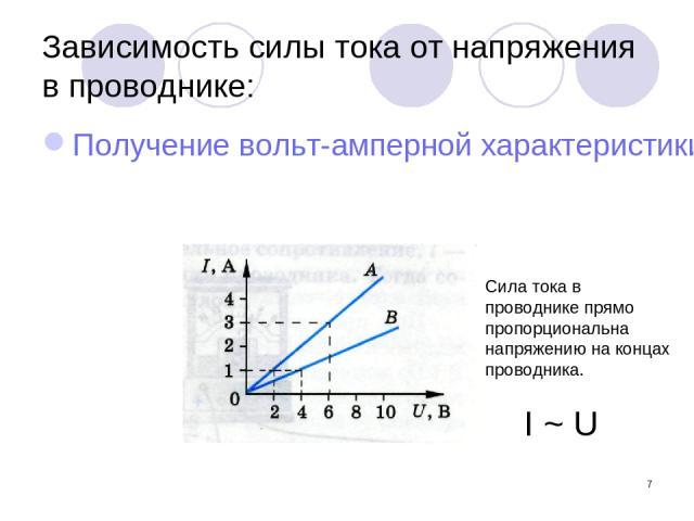 * Зависимость силы тока от напряжения в проводнике: Получение вольт-амперной характеристики проводника Сила тока в проводнике прямо пропорциональна напряжению на концах проводника. I ~ U
