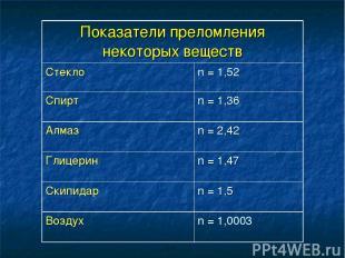 Показатели преломления некоторых веществ Стекло n = 1,52 Спирт n = 1,36 Алмаз n