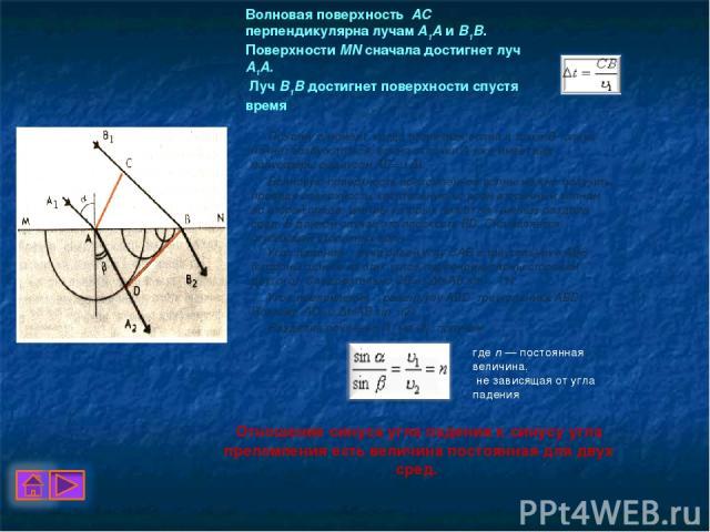 Волновая поверхность АС перпендикулярна лучам А1А и В1В. Поверхности MN сначала достигнет луч А1А. Луч В1В достигнет поверхности спустя время Поэтому в момент, когда вторичная волна в точке В только начнет возбуждаться, волна от точки А уже име…
