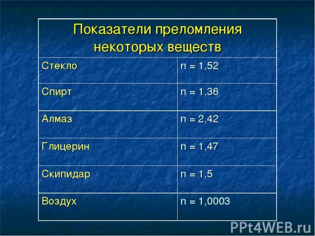 Показатели преломления некоторых веществ Стекло n = 1,52 Спирт n = 1,36 Алмаз n = 2,42 Глицерин n = 1,47 Скипидар n = 1,5 Воздух n = 1,0003