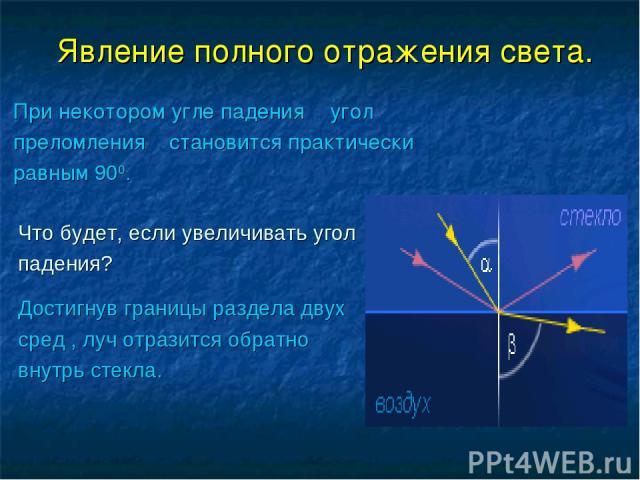 Явление полного отражения света. При некотором угле падения α угол преломления β становится практически равным 900. Что будет, если увеличивать угол падения? Достигнув границы раздела двух сред , луч отразится обратно внутрь стекла.