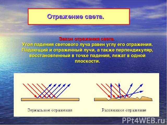 Отражение света. Закон отражения света. Угол падения светового луча равен углу его отражения. Падающий и отраженный лучи, а также перпендикуляр, восстановленный в точке падения, лежат в одной плоскости.