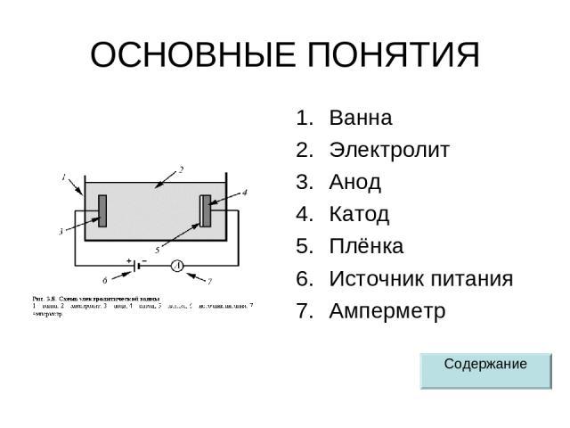 ОСНОВНЫЕ ПОНЯТИЯ Ванна Электролит Анод Катод Плёнка Источник питания Амперметр Содержание