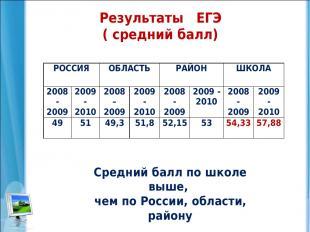 Результаты ЕГЭ ( средний балл) Средний балл по школе выше, чем по России, област