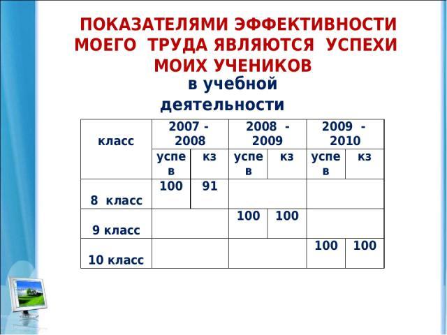 ПОКАЗАТЕЛЯМИ ЭФФЕКТИВНОСТИ МОЕГО ТРУДА ЯВЛЯЮТСЯ УСПЕХИ МОИХ УЧЕНИКОВ в учебной деятельности класс 2007 - 2008 2008 - 2009 2009 - 2010 успев кз успев кз успев кз 8 класс 100 91 9 класс 100 100 10 класс 100 100