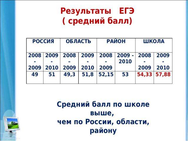 Результаты ЕГЭ ( средний балл) Средний балл по школе выше, чем по России, области, району РОССИЯ ОБЛАСТЬ РАЙОН ШКОЛА 2008 - 2009 2009 - 2010 2008 – 2009 2009 - 2010 2008 - 2009 2009 - 2010 2008 - 2009 2009 - 2010 49 51 49,3 51,8 52,15 53 54,33 57,88