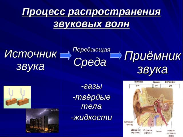 Процесс распространения звуковых волн Источник звука Передающая Среда -газы -твёрдые тела -жидкости Приёмник звука