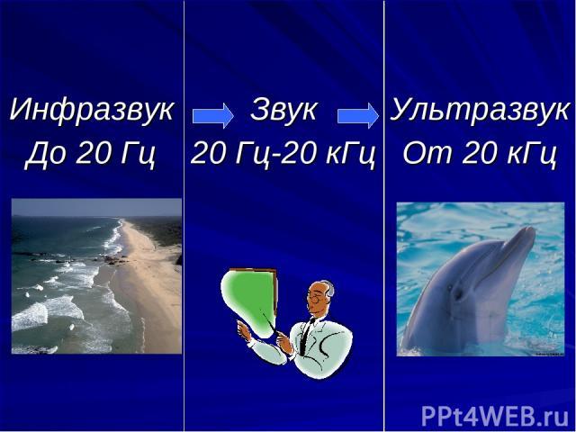 Инфразвук До 20 Гц Звук 20 Гц-20 кГц Ультразвук От 20 кГц