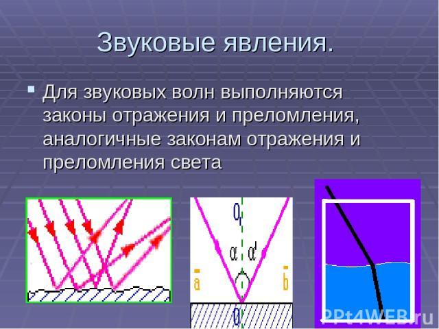 Звуковые явления. Для звуковых волн выполняются законы отражения и преломления, аналогичные законам отражения и преломления света