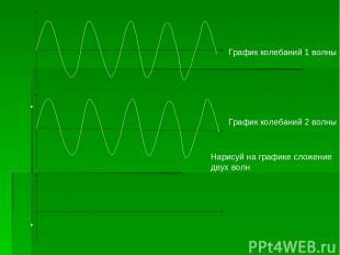 Информатик – График колебаний 2 волны Нарисуй на графике сложение двух волн Граф