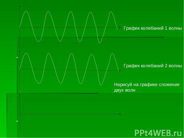 Информатик – График колебаний 2 волны Нарисуй на графике сложение двух волн График колебаний 1 волны