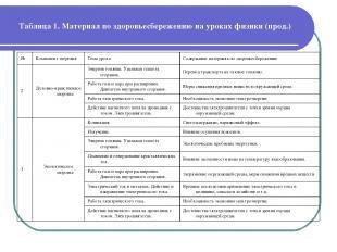 Таблица 1. Материал по здоровьесбережению на уроках физики (прод.) № Компонент з