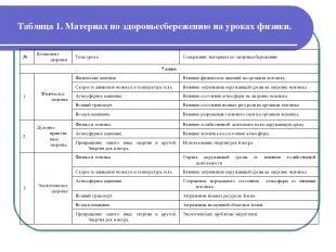 Таблица 1. Материал по здоровьесбережению на уроках физики. № Компонент здоровья