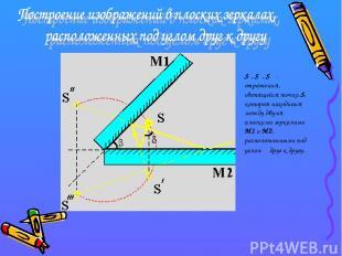 S′, S″, S′″- отражения, светящейся точки S, которая находится между двумя плоски