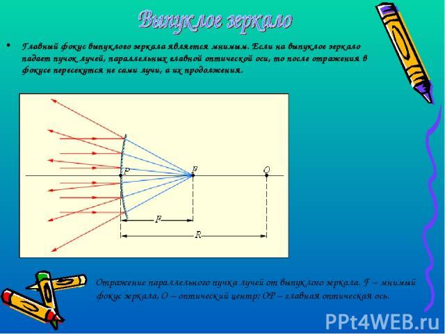 Главный фокус выпуклого зеркала является мнимым. Если на выпуклое зеркало падает пучок лучей, параллельных главной оптической оси, то после отражения в фокусе пересекутся не сами лучи, а их продолжения. Отражение параллельного пучка лучей от выпукло…