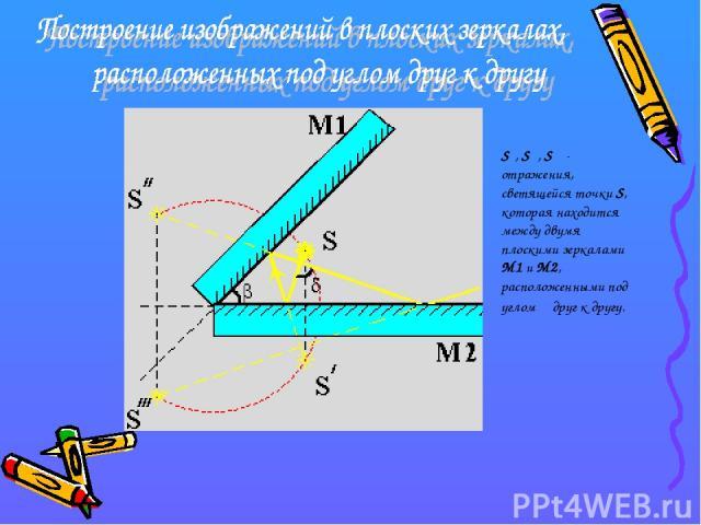 S′, S″, S′″- отражения, светящейся точки S, которая находится между двумя плоскими зеркалами M1 и M2, расположенными под углом β друг к другу.