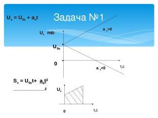 Uх = U0х + aхt t,c Uх m/c a х>0 a х