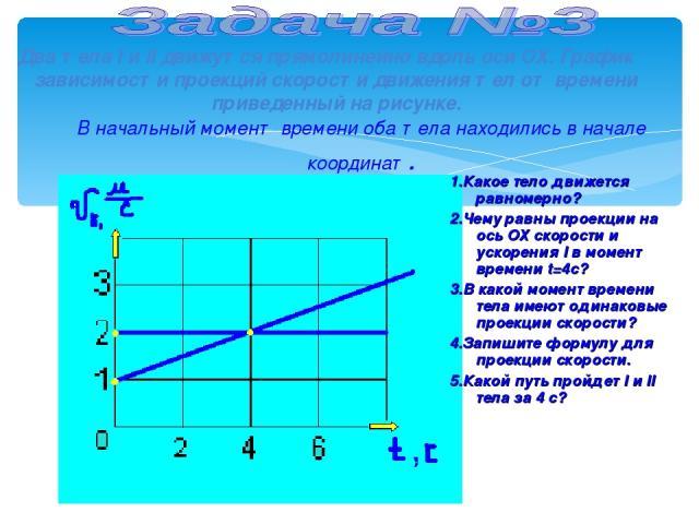В начальный момент времени оба тела находились в начале координат. Два тела I и II движутся прямолинейно вдоль оси ОХ. График зависимости проекций скорости движения тел от времени приведенный на рисунке. 1.Какое тело движется равномерно? 2.Чему равн…