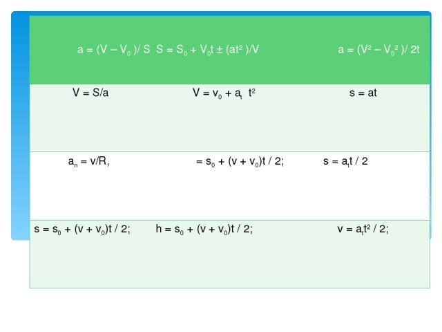 """Конкурс """"Физическое лото"""" a = (V – V0)/ S S = S0+ V0t ± (at2)/V a = (V2– V02)/ 2t V = S/a V= v0+ at. t2 s = at an= v/R, S = S0+= s0+ (v + v0)t / 2; (at2)/V a = (s = att/ 2V2– V02)/ 2t s= s0+ (v + v0)t / 2; h = s0+ (v + v0)t / 2; …"""