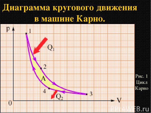 Диаграмма кругового движения в машине Карно. Рис. 1 Цикл Карно