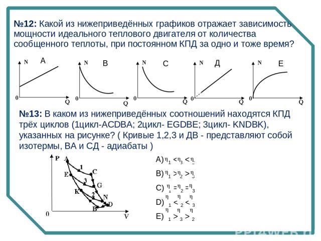 А В С Д Е №13: В каком из нижеприведённых соотношений находятся КПД трёх циклов (1цикл-ACDBA; 2цикл- EGDBE; 3цикл- KNDBK), указанных на рисунке? ( Кривые 1,2,3 и ДВ - представляют собой изотермы, ВА и СД - адиабаты ) №12: Какой из нижеприведённых гр…