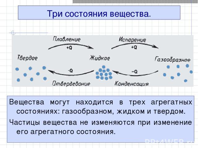 Три состояния вещества. Вещества могут находится в трех агрегатных состояниях: газообразном, жидком и твердом. Частицы вещества не изменяются при изменение его агрегатного состояния.