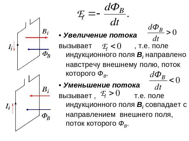 • Увеличение потока вызывает , т.е. поле индукционного поля Bi направлено навстречу внешнему полю, поток которого ФВ. • Уменьшение потока вызывает , т.е. поле индукционного поля Bi совпадает с направлением внешнего поля, поток которого ФВ.