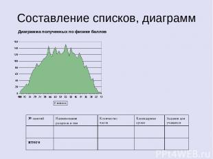 Составление списков, диаграмм Диаграмма полученных по физике баллов № занятий На