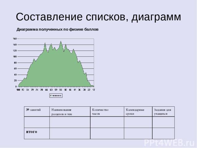 Составление списков, диаграмм Диаграмма полученных по физике баллов № занятий Наименование разделов и тем Количество часов Календарные сроки Задания для учащихся итого