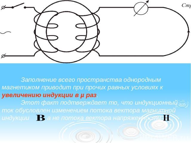 Заполнение всего пространства однородным магнетиком приводит при прочих равных условиях к увеличению индукции в µ раз. Этот факт подтверждает то, что индукционный ток обусловлен изменением потока вектора магнитной индукции , а не потока вектора напр…