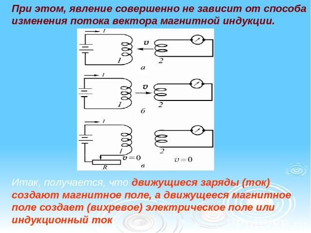 При этом, явление совершенно не зависит от способа изменения потока вектора магнитной индукции. Итак, получается, что движущиеся заряды (ток) создают магнитное поле, а движущееся магнитное поле создает (вихревое) электрическое поле или индукционный ток