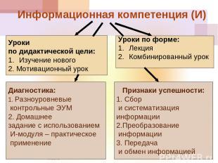 * Информационная компетенция (И) Уроки по дидактической цели: Изучение нового 2.