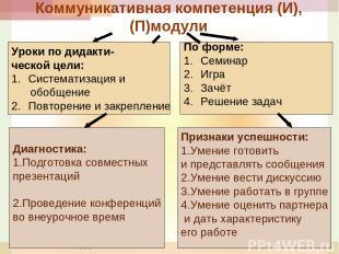 * Коммуникативная компетенция (И),(П)модули Уроки по дидакти- ческой цели: Систе