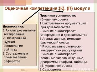 * Оценочная компетенция:(К), (П) модули Диагностика: 1.Анализ результатов тестир