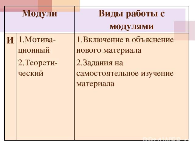 Модули Виды работы с модулями И 1.Мотива-ционный 2.Теорети- ческий 1.Включение в объяснение нового материала 2.Задания на самостоятельное изучение материала
