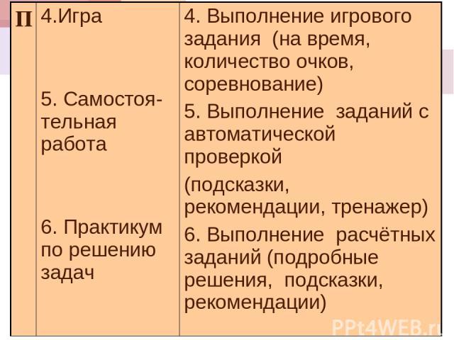 П 4.Игра 5. Самостоя-тельная работа 6. Практикум по решению задач 4. Выполнение игрового задания (на время, количество очков, соревнование) 5. Выполнение заданий с автоматической проверкой (подсказки, рекомендации, тренажер) 6. Выполнение расчётных …