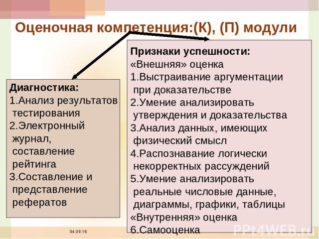 * Оценочная компетенция:(К), (П) модули Диагностика: 1.Анализ результатов тестирования 2.Электронный журнал, составление рейтинга 3.Составление и представление рефератов Признаки успешности: «Внешняя» оценка 1.Выстраивание аргументации при доказател…