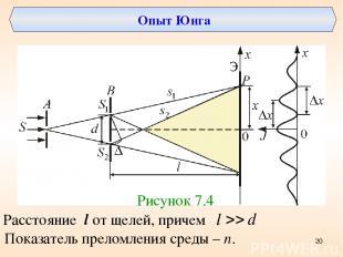 Опыт Юнга Рисунок 7.4 Расстояние l от щелей, причем Показатель преломления среды