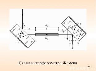 Схема интерферометра Жамена *