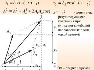 Ox – опорная прямая - амплитуда результирующего колебания при сложении колебаний