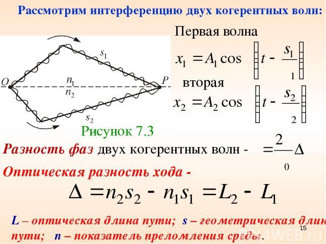 Рисунок 7.3 Первая волна Разность фаз двух когерентных волн - Оптическая разность хода - L – оптическая длина пути; s – геометрическая длина пути; n – показатель преломления среды. вторая Рассмотрим интерференцию двух когерентных волн: *