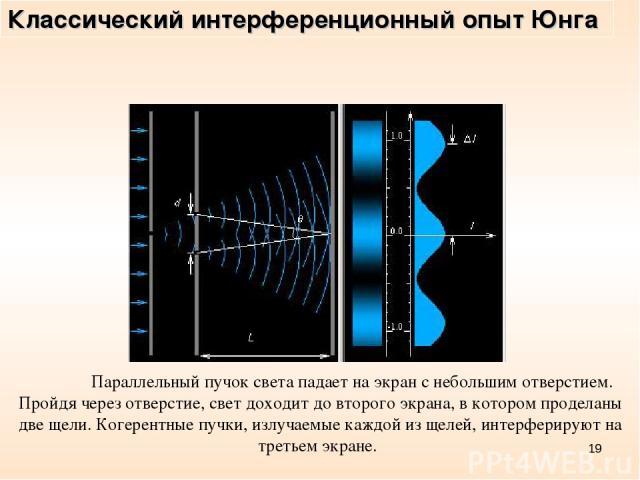 * Параллельный пучок света падает на экран с небольшим отверстием. Пройдя через отверстие, свет доходит до второго экрана, в котором проделаны две щели. Когерентные пучки, излучаемые каждой из щелей, интерферируют на третьем экране. Классический инт…