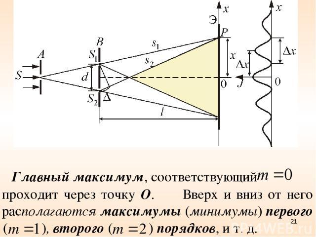 Главный максимум, соответствующий проходит через точку О. Вверх и вниз от него располагаются максимумы (минимумы) первого ( ), второго ( ) порядков, и т. д. *