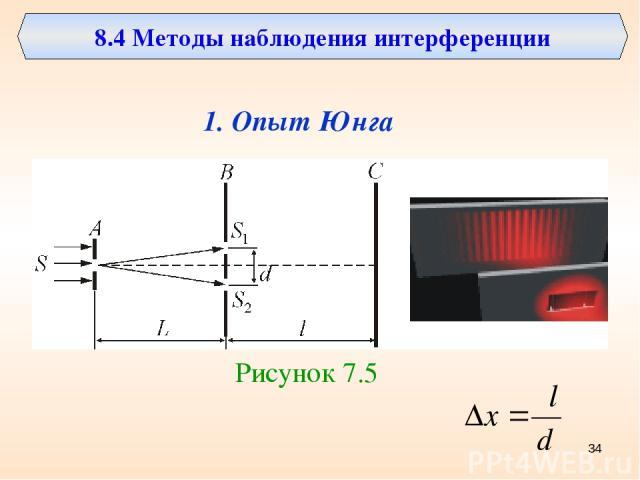 8.4 Методы наблюдения интерференции 1. Опыт Юнга Рисунок 7.5 *