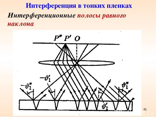 * Интерференционные полосы равного наклона Интерференция в тонких пленках