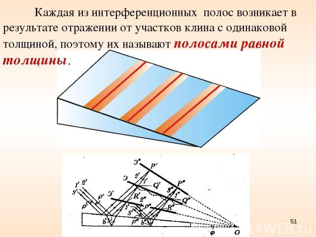 Каждая из интерференционных полос возникает в результате отражении от участков клина с одинаковой толщиной, поэтому их называют полосами равной толщины. Рис. 7.15 *