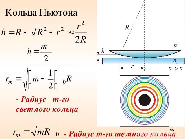 Кольца Ньютона - Радиус m-го темного кольца * Радиус m-го светлого кольца